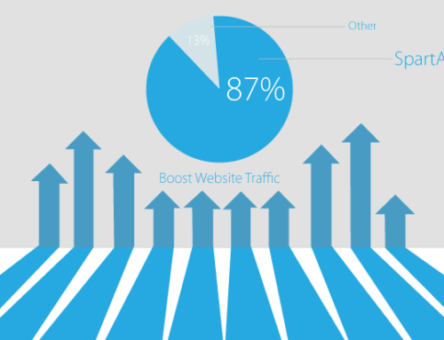 Cara Meningkatkan Traffic Website Jitu dan Tepat Sasaran Profit ++